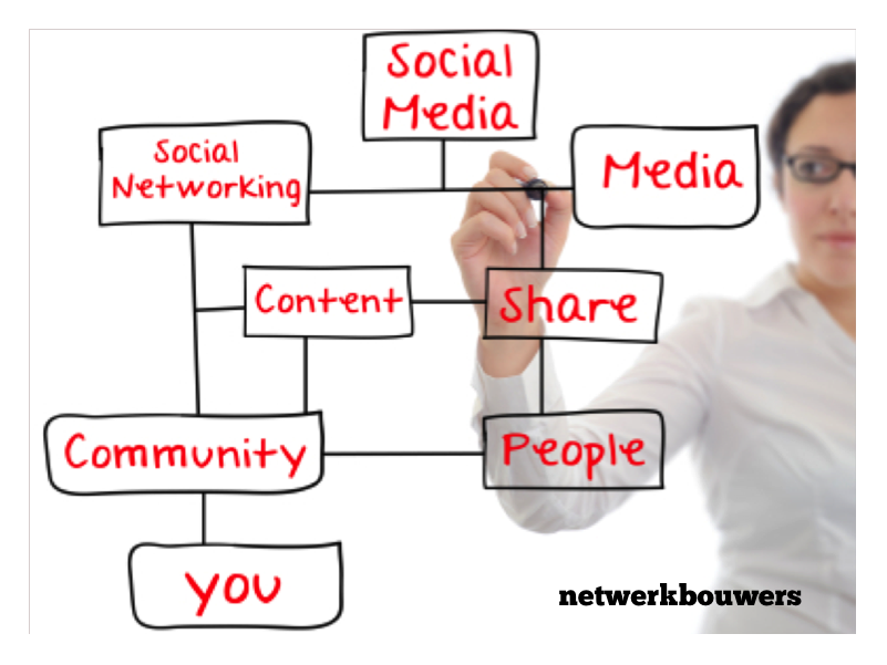 social marketing content